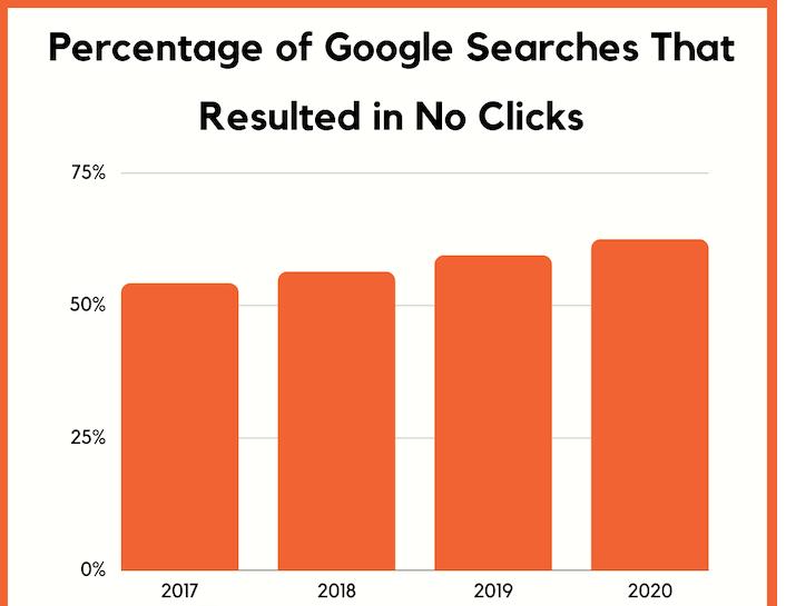 Google searching