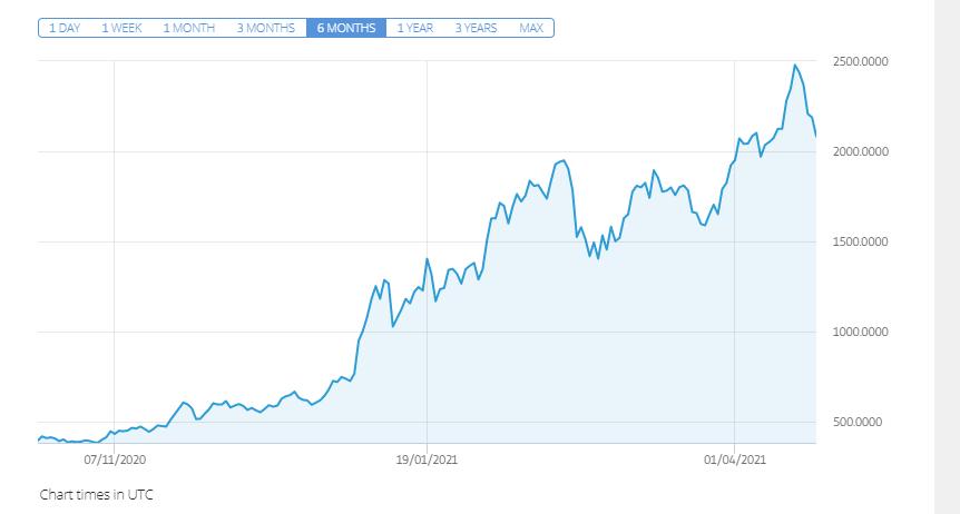 buying on the crypto market