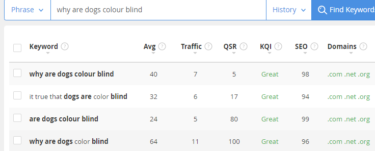 Choose the right keyword with simple research